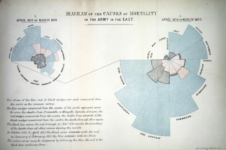 Example of a Coxcomb diagram. Photo Credit: © Florence Nightingale Museum London.